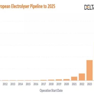 La capacidad europea de electrolizadores alcanzará los 2,7 GW en 2025